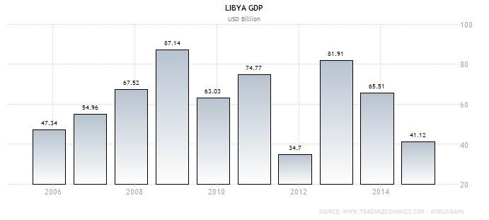 LibyaGDP